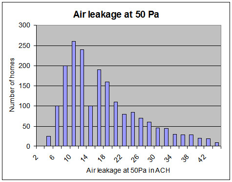 air leakage distribution