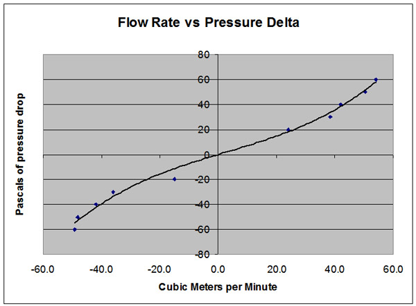ASHRAE air leakage vs pressure drop