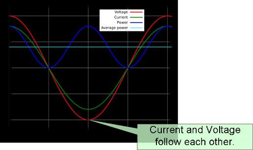 Voltage and Current in phase