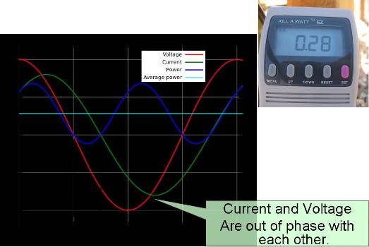 Voltage and current out of phase