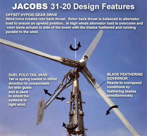 design of wind turbine control Controller design at model scale 3 model test campaign setup  wind turbine  control that mimics full scale behavior is possible, but there are.