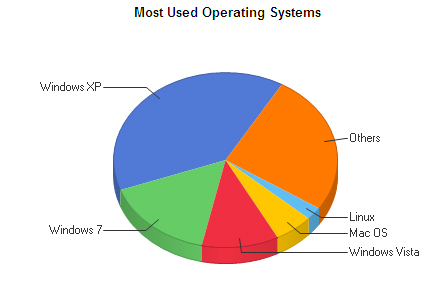 OS breakdown for blog access